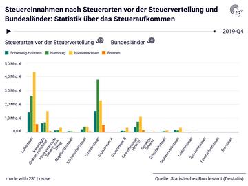 Statistik über das Steueraufkommen: Bundesländer, Datum, Steuerarten vor der Steuerverteilung, Steuereinnahmen