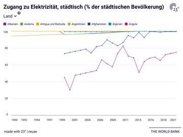 Zugang zu Elektrizität, städtisch (% der städtischen Bevölkerung)