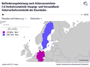 Beförderungsleistung nach Güterverzeichnis f.d.Verkehrsstatistik-Hauptgr. und Versandland: Güterverkehrsstatistik der Eisenbahn