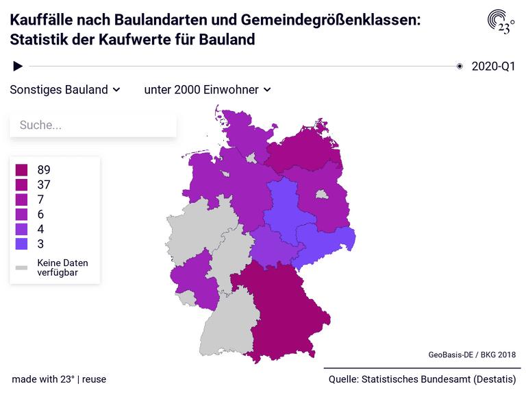 Kauffälle nach Baulandarten und Gemeindegrößenklassen: Statistik der Kaufwerte für Bauland