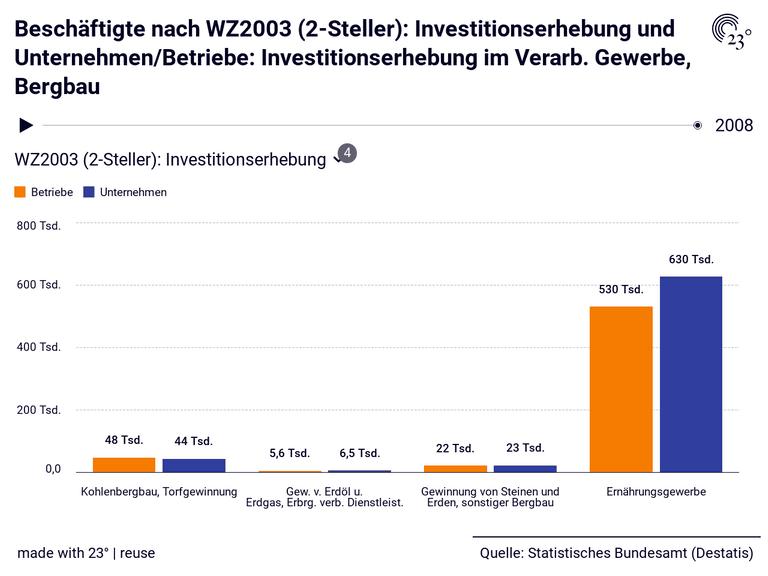 Beschäftigte nach WZ2003 (2-Steller): Investitionserhebung und Unternehmen/Betriebe: Investitionserhebung im Verarb. Gewerbe, Bergbau