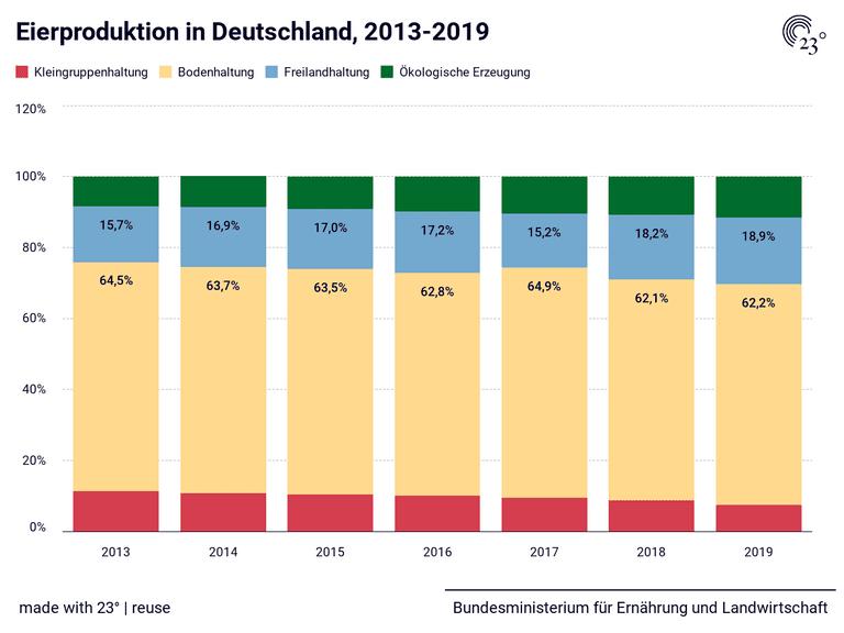 Eierproduktion in Deutschland, 2013-2019
