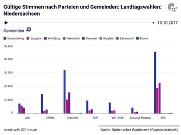 Gültige Stimmen nach Parteien und Gemeinden: Landtagswahlen: Niedersachsen