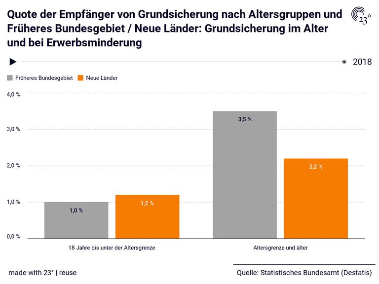 Quote der Empfänger von Grundsicherung nach Altersgruppen und Früheres Bundesgebiet / Neue Länder: Grundsicherung im Alter und bei Erwerbsminderung