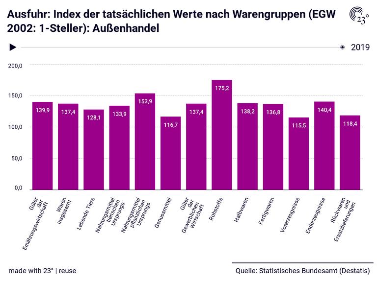 Ausfuhr: Index der tatsächlichen Werte nach Warengruppen (EGW 2002: 1-Steller): Außenhandel