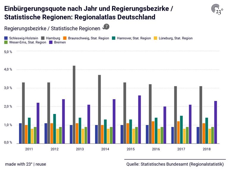 Einbürgerungsquote nach Jahr und Regierungsbezirke / Statistische Regionen: Regionalatlas Deutschland