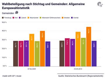 Wahlbeteiligung nach Stichtag und Gemeinden: Allgemeine Europawahlstatistik