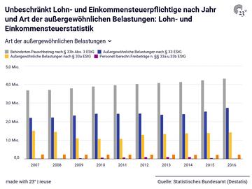 Lohn- und Einkommensteuerstatistik: Art der außergewöhnlichen Belastungen, Jahr, Unbeschränkt Lohn- und Einkommensteuerpflichtige, Außergewöhnliche Belastungen