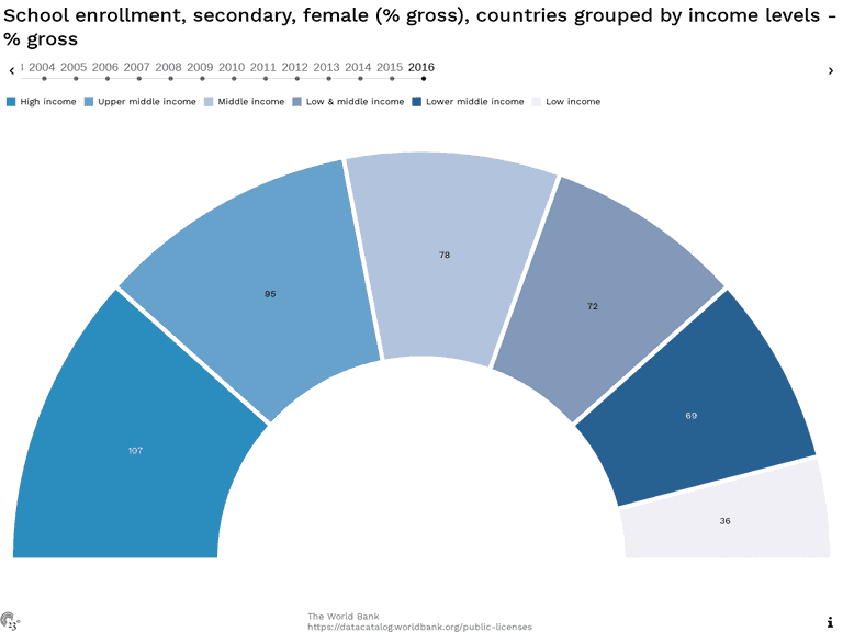 School enrollment, secondary, female (% gross), countries grouped by income levels - % gross