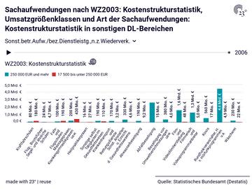 Sachaufwendungen nach WZ2003: Kostenstrukturstatistik, Umsatzgrößenklassen und Art der Sachaufwendungen: Kostenstrukturstatistik in sonstigen DL-Bereichen