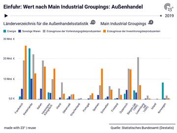 Einfuhr: Wert nach Main Industrial Groupings: Außenhandel