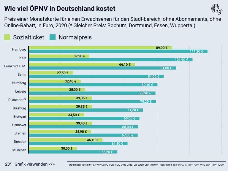 Wie viel ÖPNV in Deutschland kostet