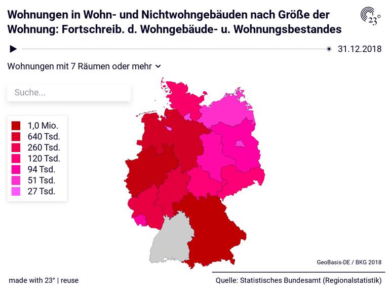 Wohnungen in Wohn- und Nichtwohngebäuden nach Größe der Wohnung: Fortschreib. d. Wohngebäude- u. Wohnungsbestandes