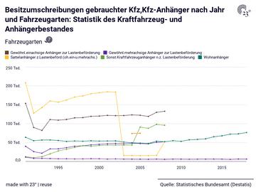 Besitzumschreibungen gebrauchter Kfz,Kfz-Anhänger nach Jahr und Fahrzeugarten: Statistik des Kraftfahrzeug- und Anhängerbestandes