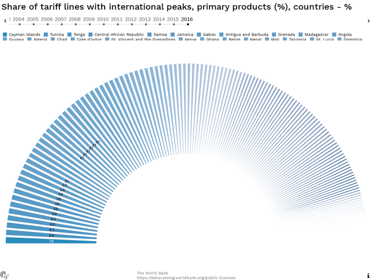 Share of tariff lines with international peaks, primary products (%), countries - %