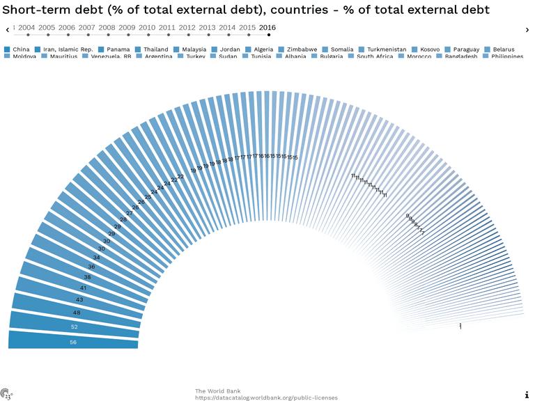 Short-term debt (% of total external debt), countries - % of total external debt