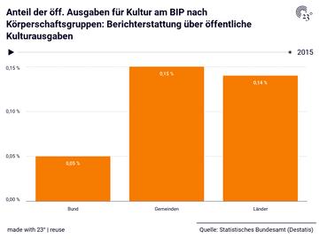 Anteil der öff. Ausgaben für Kultur am BIP nach Körperschaftsgruppen: Berichterstattung über öffentliche Kulturausgaben