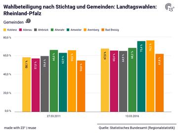 Wahlbeteiligung nach Stichtag und Gemeinden: Landtagswahlen: Rheinland-Pfalz