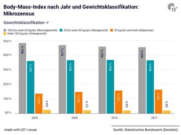 Body-Mass-Index nach Jahr und Gewichtsklassifikation: Mikrozensus