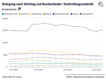 Belegung nach Stichtag und Bundesländer: Strafvollzugsstatistik