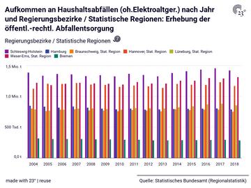 Aufkommen an Haushaltsabfällen (oh.Elektroaltger.) nach Jahr und Regierungsbezirke / Statistische Regionen: Erhebung der öffentl.-rechtl. Abfallentsorgung