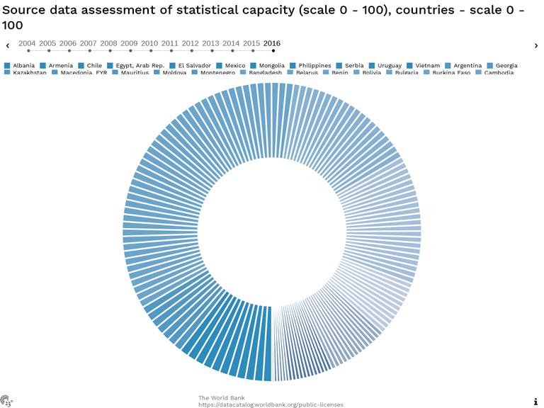 Source data assessment of statistical capacity (scale 0 - 100), countries - scale 0 - 100
