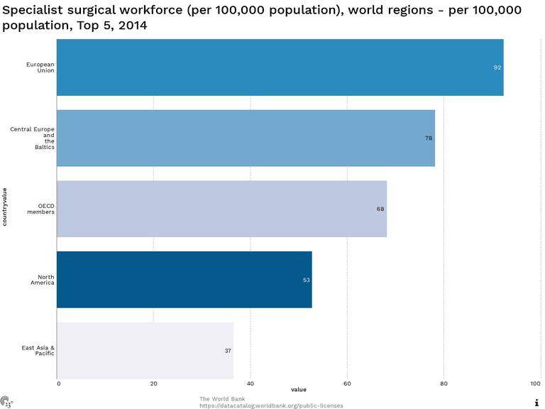Specialist surgical workforce (per 100,000 population), world regions - per 100,000 population, Top 5, 2014