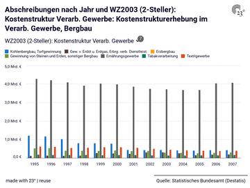 Abschreibungen nach Jahr und WZ2003 (2-Steller): Kostenstruktur Verarb. Gewerbe: Kostenstrukturerhebung im Verarb. Gewerbe, Bergbau