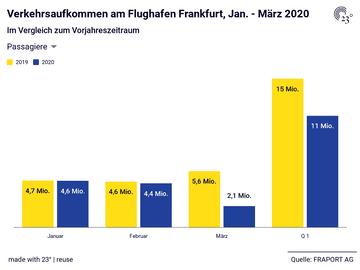 Verkehrsaufkommen am Flughafen Frankfurt, Jan. - März 2020
