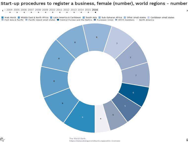 Start-up procedures to register a business, female (number), world regions - number