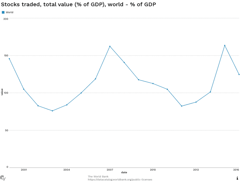 Stocks traded, total value (% of GDP), world - % of GDP