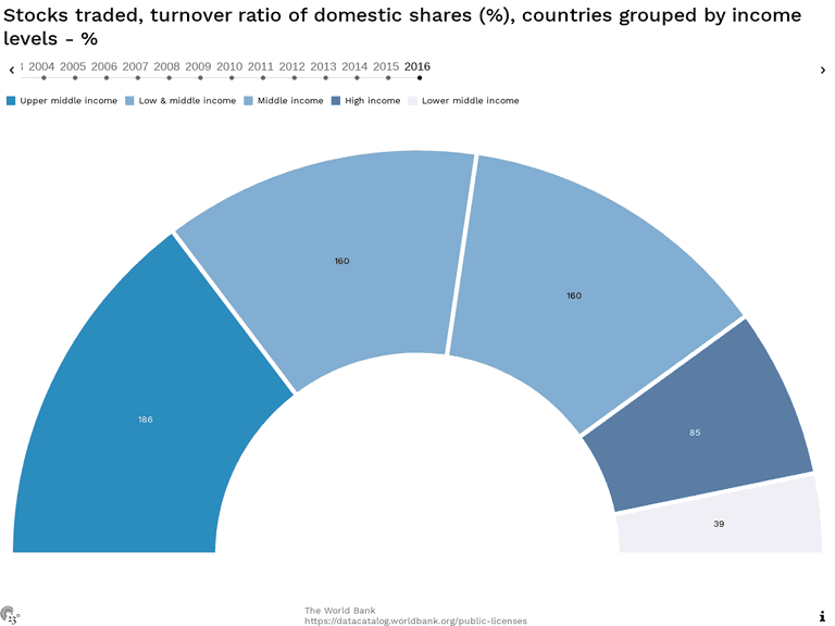Stocks traded, turnover ratio of domestic shares (%), countries grouped by income levels - %