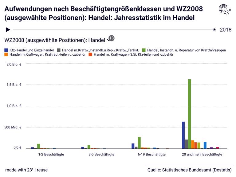 Aufwendungen nach Beschäftigtengrößenklassen und WZ2008 (ausgewählte Positionen): Handel: Jahresstatistik im Handel