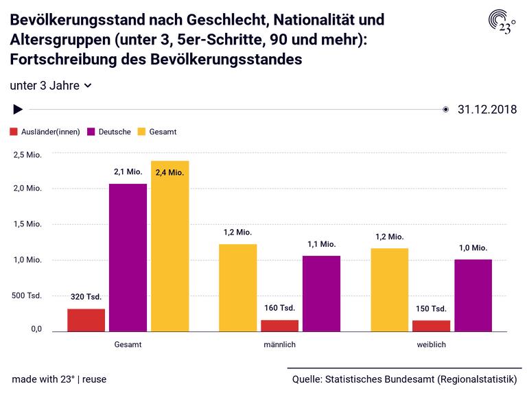 Bevölkerungsstand nach Geschlecht, Nationalität und Altersgruppen (unter 3, 5er-Schritte, 90 und mehr): Fortschreibung des Bevölkerungsstandes