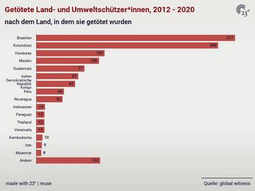 Getötete Land- und Umweltschützer*innen, 2012 - 2020