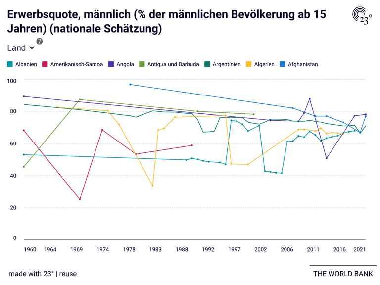 Erwerbsquote, männlich (% der männlichen Bevölkerung ab 15 Jahren) (nationale Schätzung)
