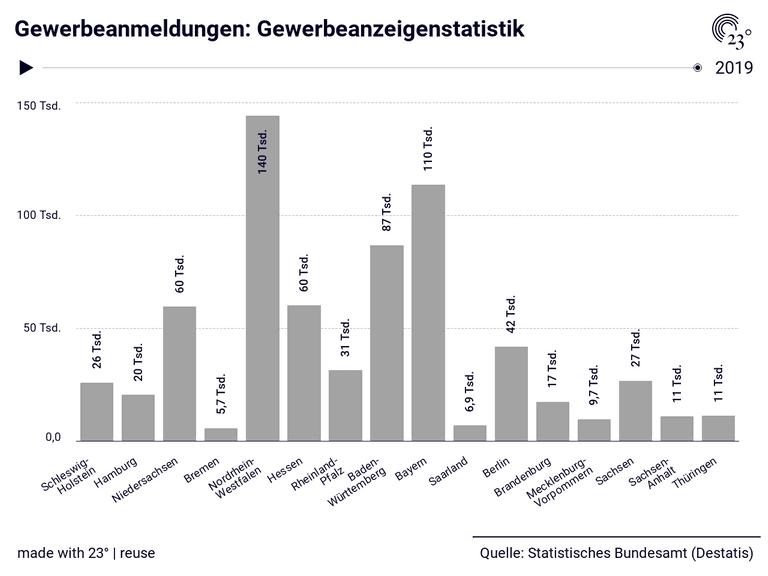 Gewerbeanmeldungen: Gewerbeanzeigenstatistik