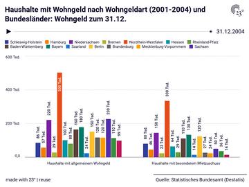 Haushalte mit Wohngeld nach Wohngeldart (2001-2004) und Bundesländer: Wohngeld zum 31.12.