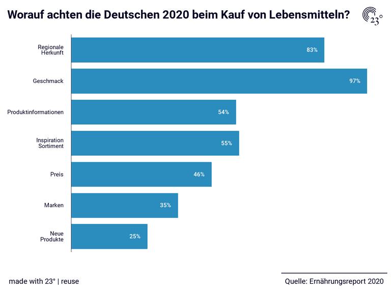 Worauf achten die Deutschen 2020 beim Kauf von Lebensmitteln?