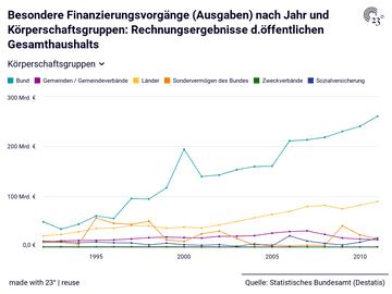 Besondere Finanzierungsvorgänge (Ausgaben) nach Jahr und Körperschaftsgruppen: Rechnungsergebnisse d.öffentlichen Gesamthaushalts