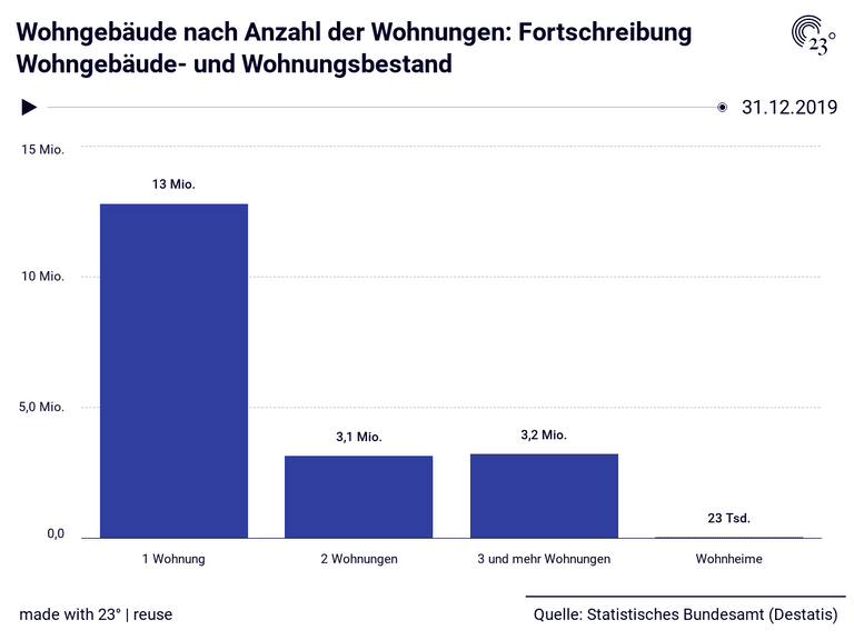 Wohngebäude nach Anzahl der Wohnungen: Fortschreibung Wohngebäude- und Wohnungsbestand