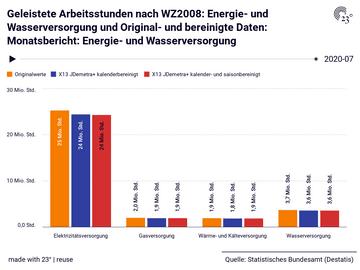 Geleistete Arbeitsstunden nach WZ2008: Energie- und Wasserversorgung und Original- und bereinigte Daten: Monatsbericht: Energie- und Wasserversorgung