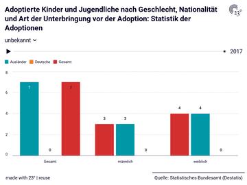 Adoptierte Kinder und Jugendliche nach Geschlecht, Nationalität und Art der Unterbringung vor der Adoption: Statistik der Adoptionen