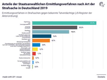 Anteile der Staatsanwaltlichen Ermittlungsverfahren nach Art der Strafsache in Deutschland 2019