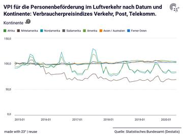 VPI für die Personenbeförderung im Luftverkehr nach Datum und Kontinente: Verbraucherpreisindizes Verkehr, Post, Telekomm.