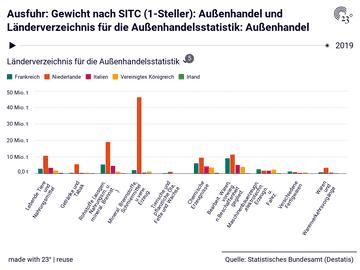 Ausfuhr: Gewicht nach SITC (1-Steller): Außenhandel und Länderverzeichnis für die Außenhandelsstatistik: Außenhandel