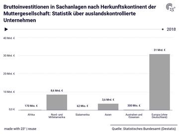 Bruttoinvestitionen in Sachanlagen nach Herkunftskontinent der Muttergesellschaft: Statistik über auslandskontrollierte Unternehmen