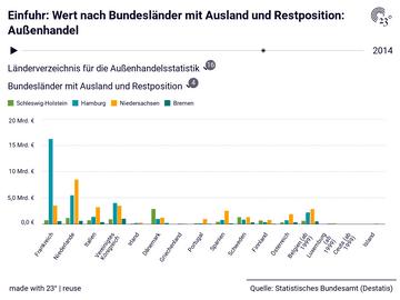 Einfuhr: Wert nach Bundesländer mit Ausland und Restposition: Außenhandel