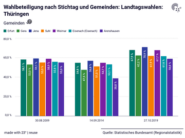 Wahlbeteiligung nach Stichtag und Gemeinden: Landtagswahlen: Thüringen