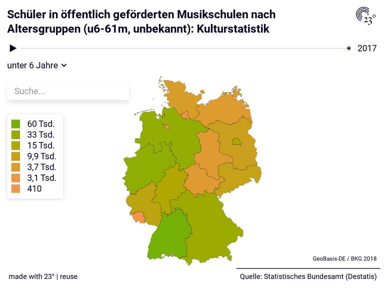 Schüler in öffentlich geförderten Musikschulen nach Altersgruppen (u6-61m, unbekannt): Kulturstatistik